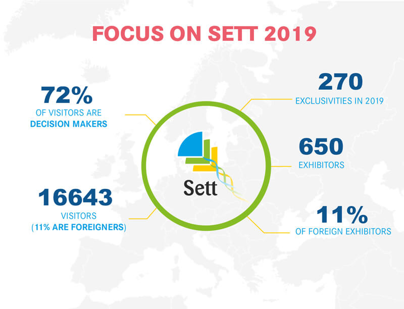 What is SETT 2019
